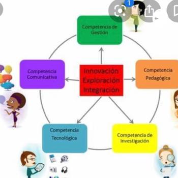 Competencias docentes en AVA por Francely Rayas